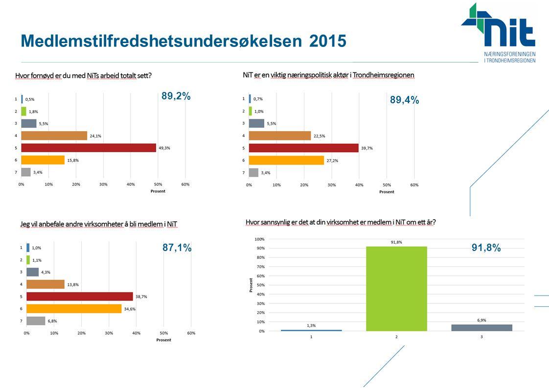 Medlemstilfredshetsundersøkelsen 2015 89,2% 89,4% 87,1%91,8%