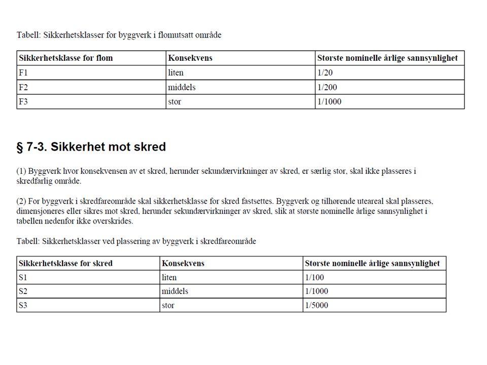 Akseptkriterier for vegtransport (SVV)