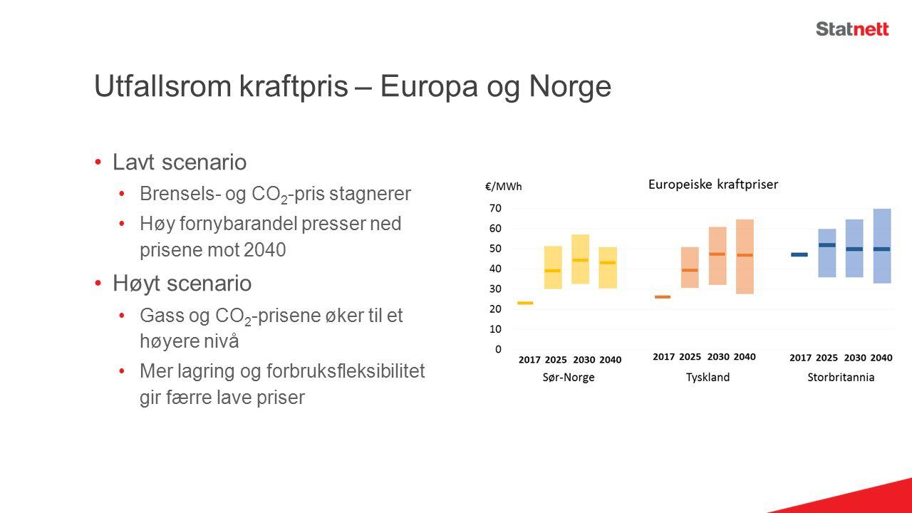 Utfallsrom kraftpris – Europa og Norge Lavt scenario Brensels- og CO 2 -pris stagnerer Høy fornybarandel presser ned prisene mot 2040 Høyt scenario Gass og CO 2 -prisene øker til et høyere nivå Mer lagring og forbruksfleksibilitet gir færre lave priser