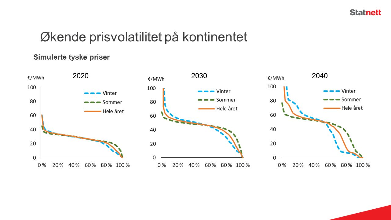 Økende prisvolatilitet på kontinentet 202020302040 Simulerte tyske priser