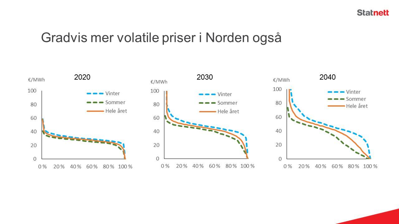 Gradvis mer volatile priser i Norden også 20202030 2040