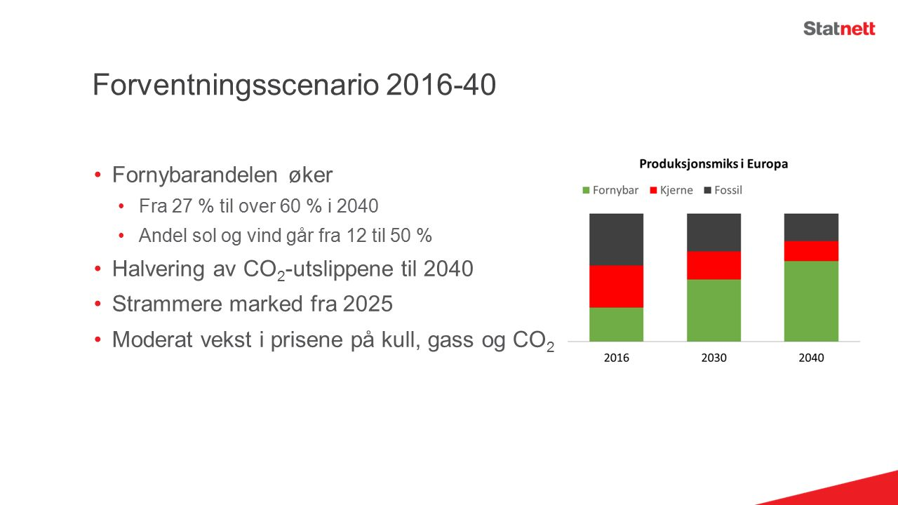 Forventningsscenario 2016-40 Fornybarandelen øker Fra 27 % til over 60 % i 2040 Andel sol og vind går fra 12 til 50 % Halvering av CO 2 -utslippene til 2040 Strammere marked fra 2025 Moderat vekst i prisene på kull, gass og CO 2