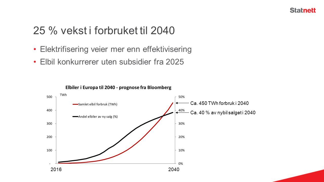 Elektrifisering veier mer enn effektivisering Elbil konkurrerer uten subsidier fra 2025 25 % vekst i forbruket til 2040 2016 2040 Ca.