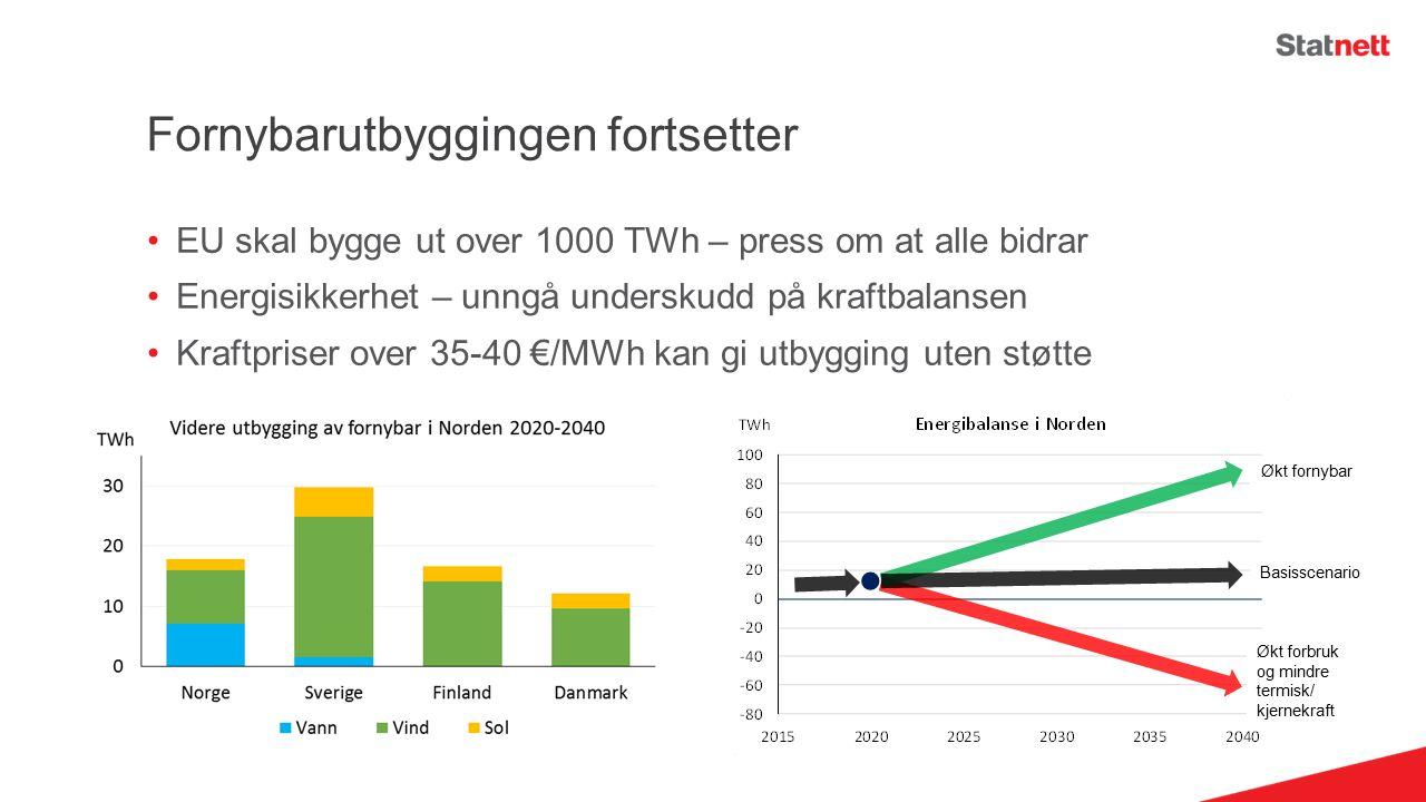 Fornybarutbyggingen fortsetter EU skal bygge ut over 1000 TWh – press om at alle bidrar Energisikkerhet – unngå underskudd på kraftbalansen Kraftpriser over 35-40 €/MWh kan gi utbygging uten støtte Økt forbruk og mindre termisk/ kjernekraft Basisscenario Økt fornybar
