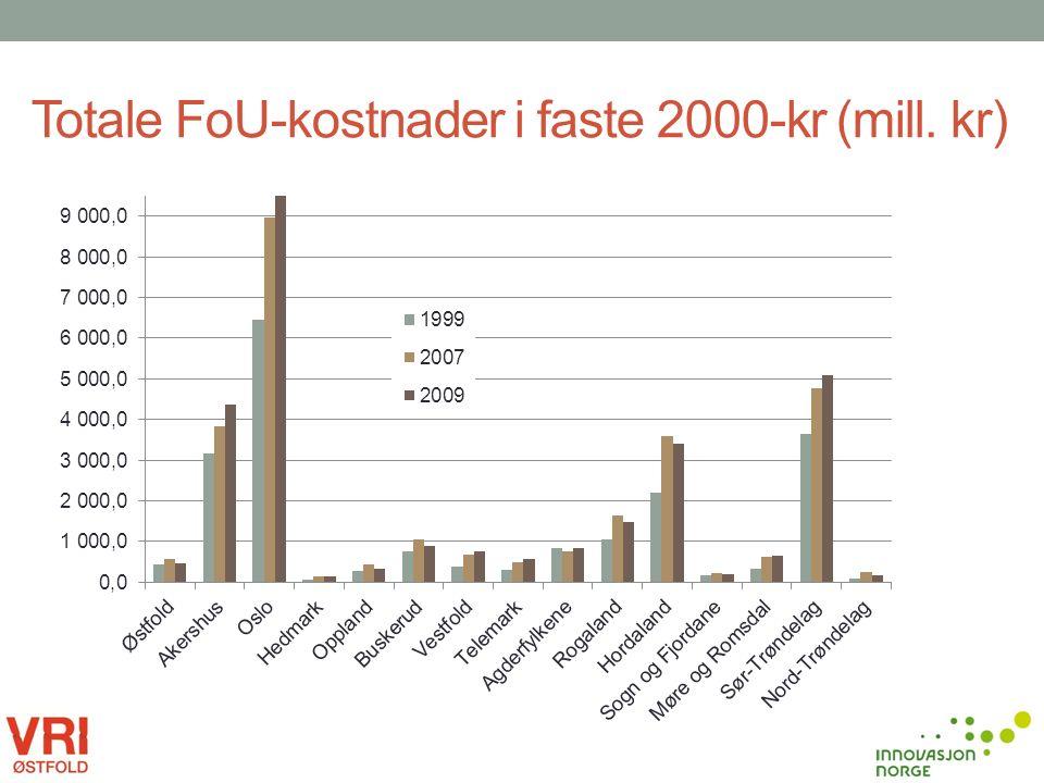 Totale FoU-kostnader i faste 2000-kr (mill. kr)