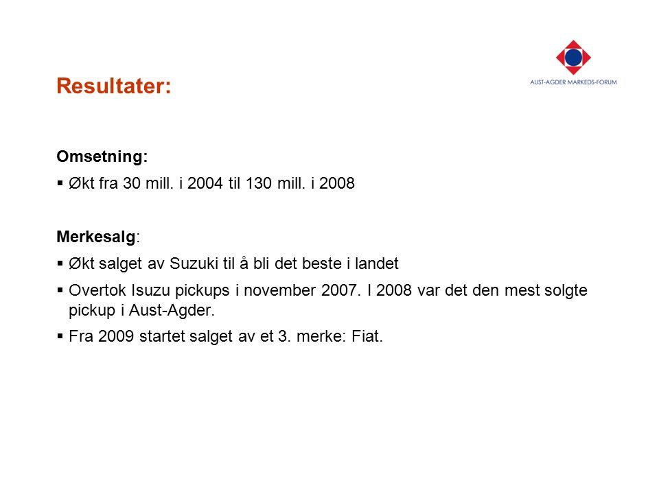 Resultater: Omsetning:  Økt fra 30 mill. i 2004 til 130 mill. i 2008 Merkesalg:  Økt salget av Suzuki til å bli det beste i landet  Overtok Isuzu p