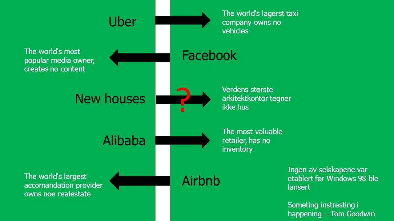 Uber Alibaba Facebook Airbnb Someting instresting i happening – Tom Goodwin The world s lagerst taxi company owns no vehicles The world s most popular media owner, creates no content The most valuable retailer, has no inventory The world s largest accomandation provider owns noe realestate Ingen av selskapene var etablert før Windows 98 ble lansert .