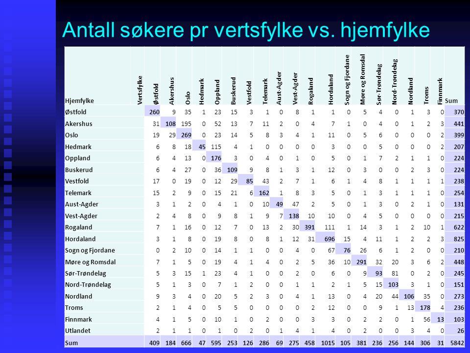 Antall søkere pr vertsfylke vs. hjemfylke Hjemfylke Vertsfylke Østfold Akershus Oslo Hedmark Oppland Buskerud Vestfold Telemark Aust-Agder Vest-Agder