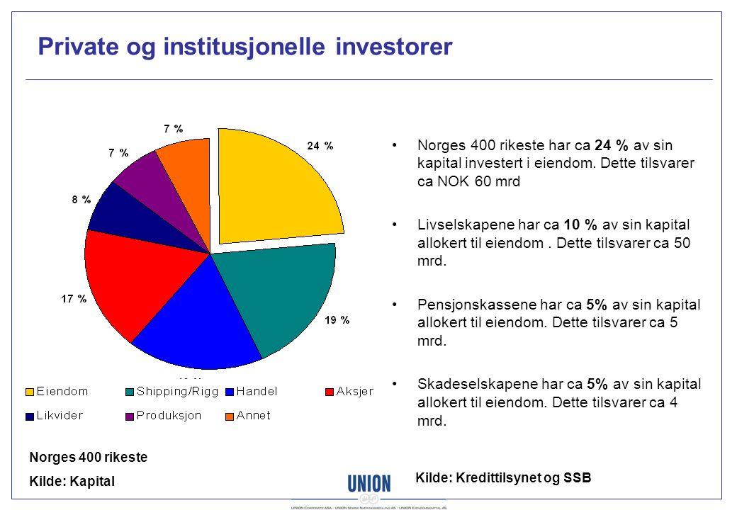 Private og institusjonelle investorer Norges 400 rikeste Kilde: Kapital Norges 400 rikeste har ca 24 % av sin kapital investert i eiendom.