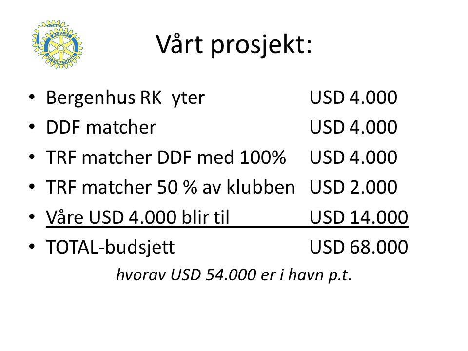 Vårt prosjekt: Bergenhus RK yter USD 4.000 DDF matcher USD 4.000 TRF matcher DDF med 100%USD 4.000 TRF matcher 50 % av klubben USD 2.000 Våre USD 4.000 blir til USD 14.000 TOTAL-budsjettUSD 68.000 hvorav USD 54.000 er i havn p.t.