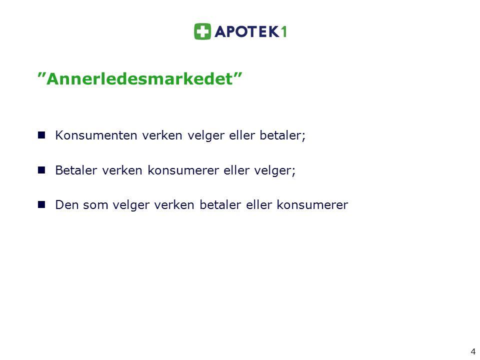 """4 4 """"Annerledesmarkedet"""" Konsumenten verken velger eller betaler; Betaler verken konsumerer eller velger; Den som velger verken betaler eller konsumer"""