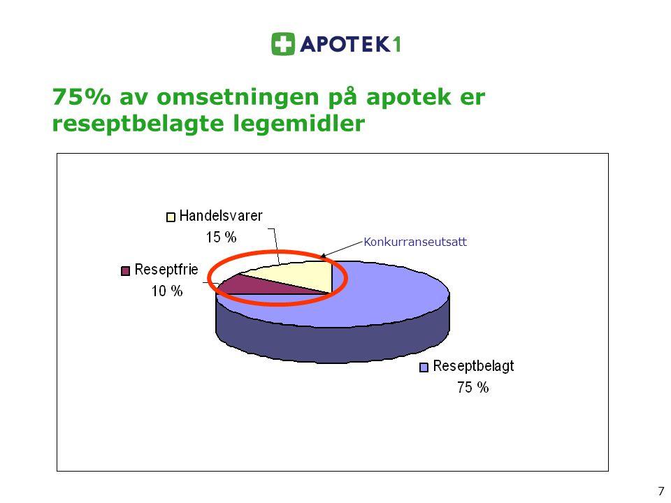 7 7 75% av omsetningen på apotek er reseptbelagte legemidler Konkurranseutsatt