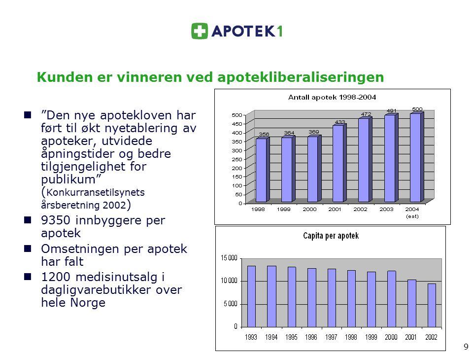 """9 9 Kunden er vinneren ved apotekliberaliseringen """"Den nye apotekloven har ført til økt nyetablering av apoteker, utvidede åpningstider og bedre tilgj"""