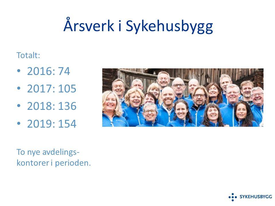 Årsverk i Sykehusbygg Totalt: 2016: 74 2017: 105 2018: 136 2019: 154 To nye avdelings- kontorer i perioden.