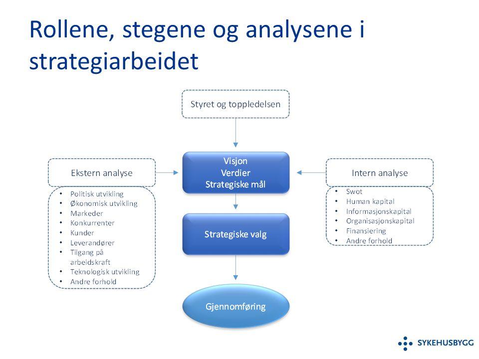 Rollene, stegene og analysene i strategiarbeidet