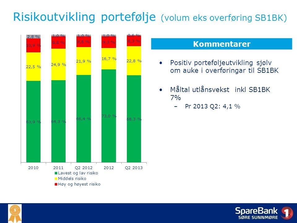 Risikoutvikling portefølje (volum eks overføring SB1BK) Positiv porteføljeutvikling sjølv om auke i overføringar til SB1BK Måltal utlånsvekst inkl SB1BK 7% – Pr 2013 Q2: 4,1 % Kommentarer