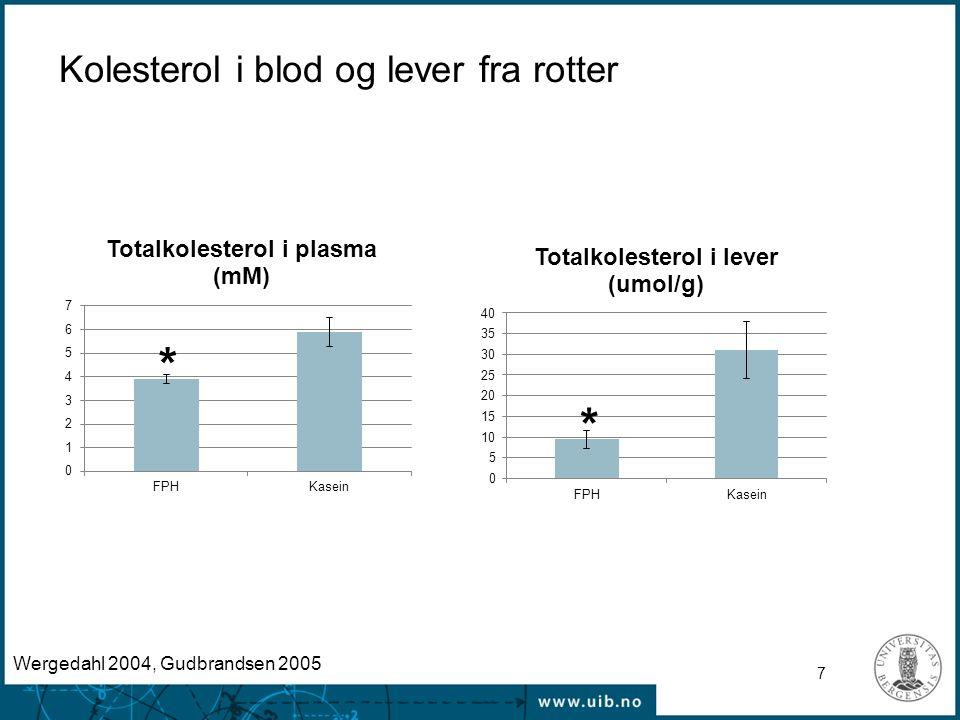 7 Kolesterol i blod og lever fra rotter * * Wergedahl 2004, Gudbrandsen 2005