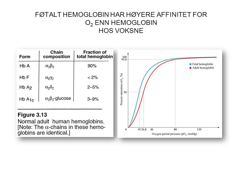 FØTALT HEMOGLOBIN HAR HØYERE AFFINITET FOR O 2 ENN HEMOGLOBIN HOS VOKSNE
