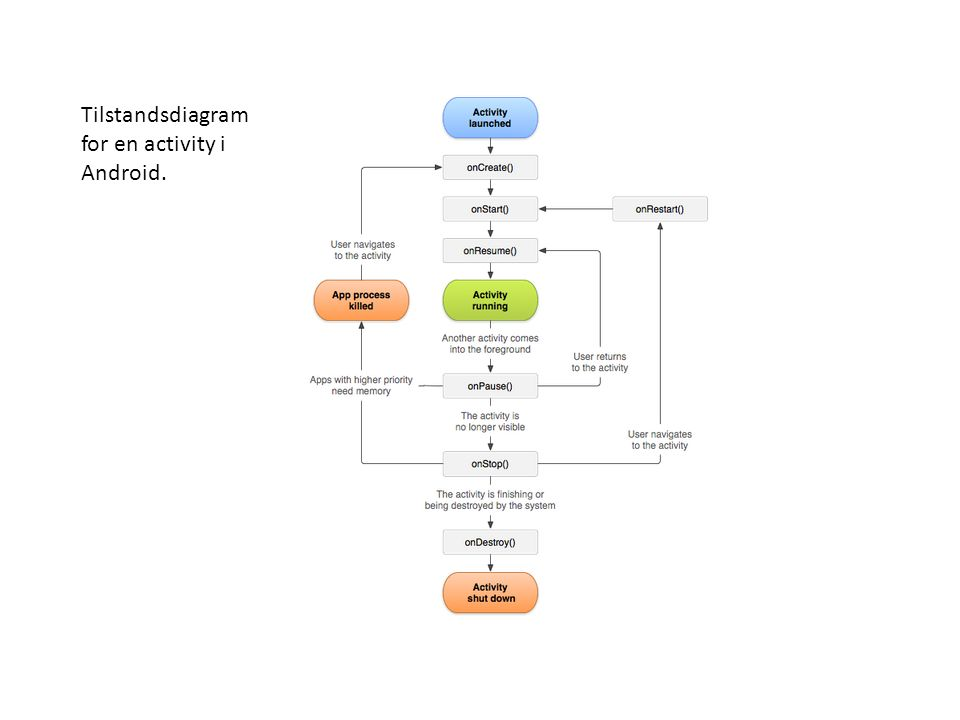 Tilstandsdiagram for en activity i Android.