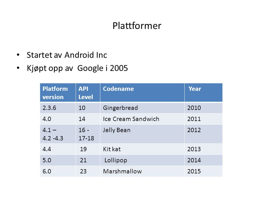 Plattformer Startet av Android Inc Kjøpt opp av Google i 2005 Platform version API Level Codename Year 2.3.610Gingerbread2010 4.014Ice Cream Sandwich2011 4.1 – 4.2 -4.3 16 - 17-18 Jelly Bean2012 4.4 19Kit kat2013 5.0 21 Lollipop2014 6.0 23Marshmallow2015