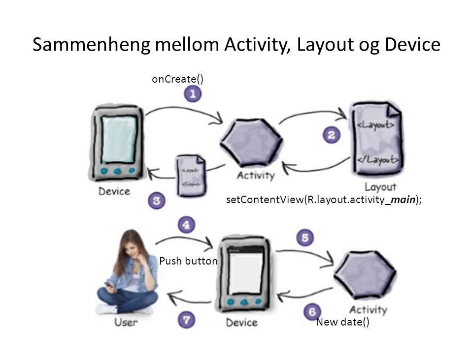 Sammenheng mellom Activity, Layout og Device onCreate() setContentView(R.layout.activity_main); Push button New date()