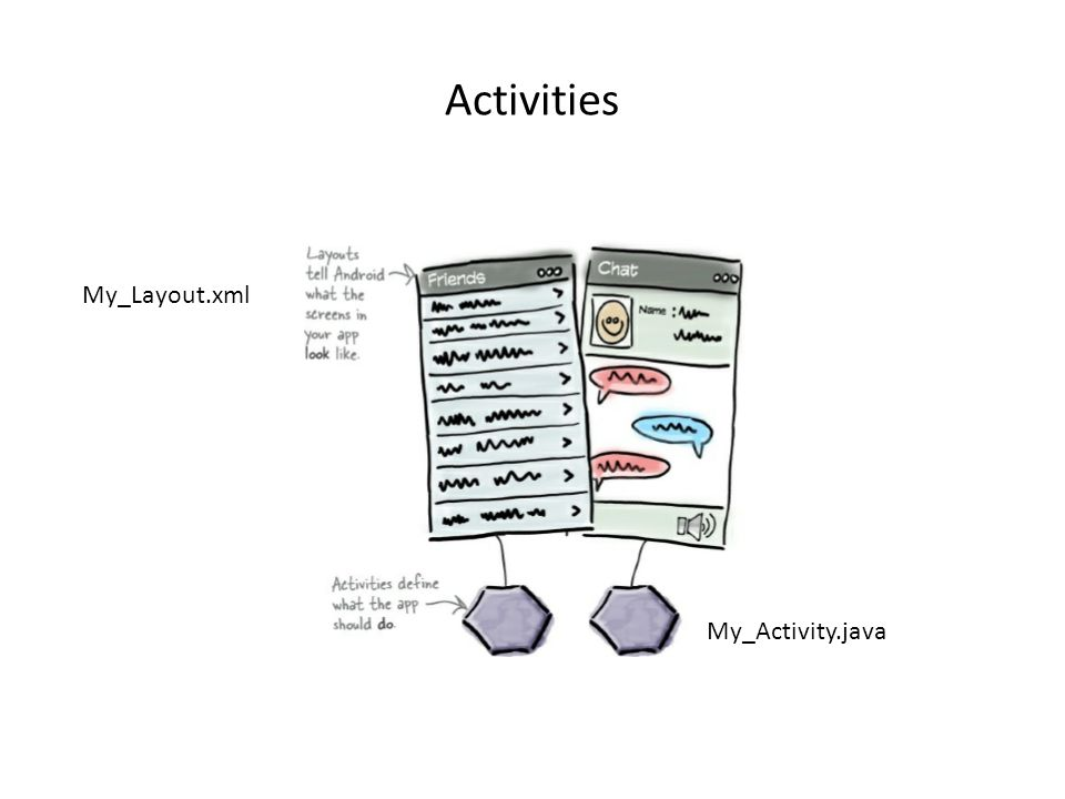 Activities My_Layout.xml My_Activity.java