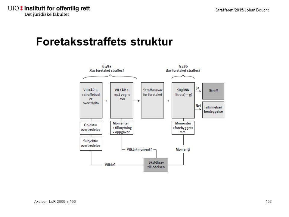 Strafferett/2015/Johan Boucht Foretaksstraffets struktur Axelsen, LoR 2009, s.196153