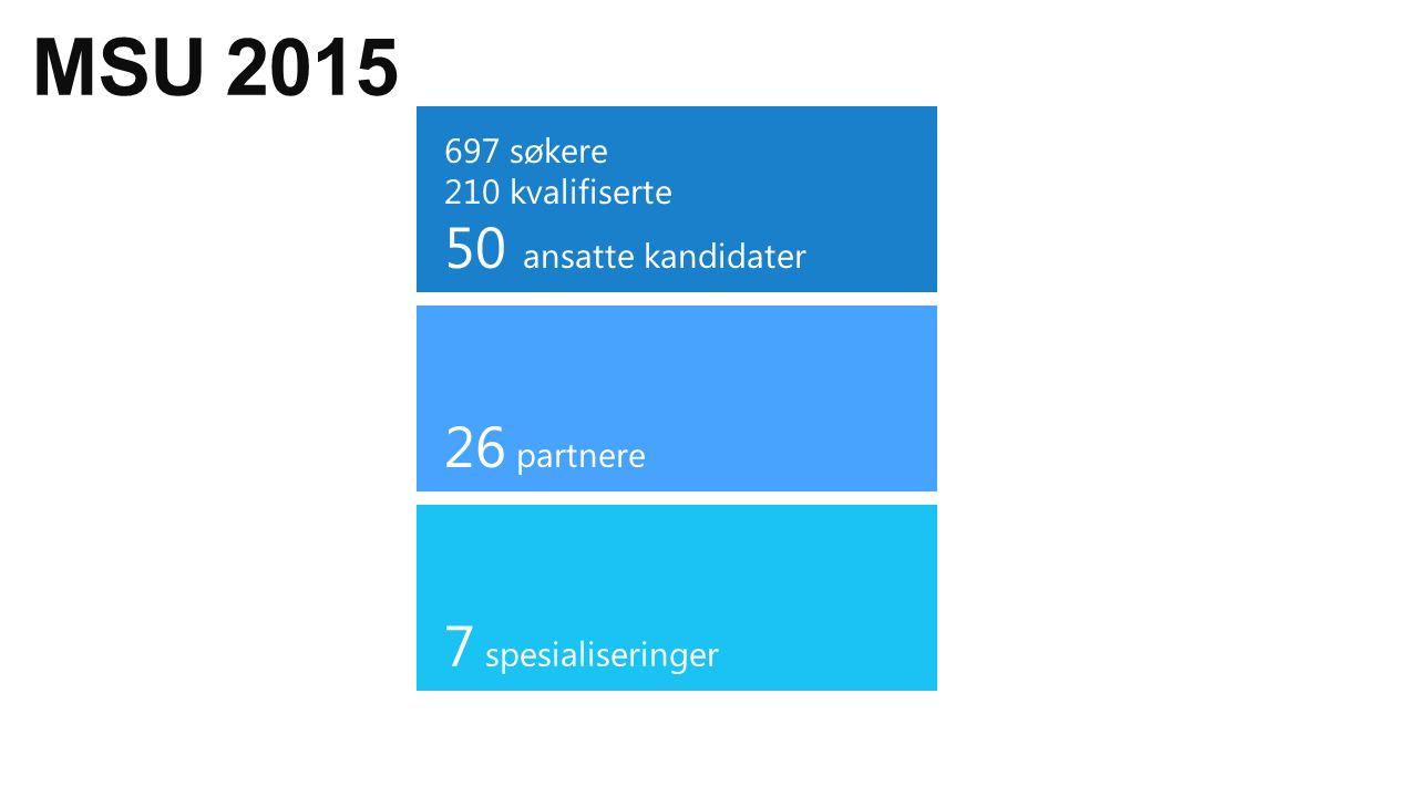 MSU 2015 26 partnere 697 søkere 210 kvalifiserte 50 ansatte kandidater 7 spesialiseringer