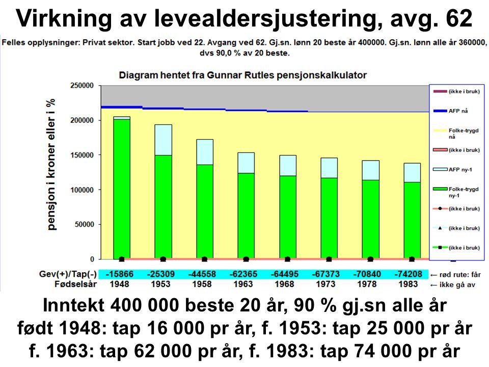 Inntekt 400 000 beste 20 år, 90 % gj.sn alle år født 1948: tap 16 000 pr år, f.