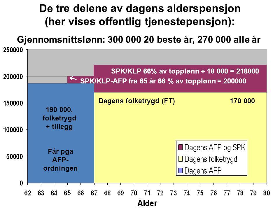 Får pga AFP- ordningen SPK/KLP 66% av topplønn + 18 000 = 218000 170 000 190 000, folketrygd + tillegg SPK/KLP-AFP fra 65 år 66 % av topplønn = 200000 Dagens folketrygd (FT) De tre delene av dagens alderspensjon (her vises offentlig tjenestepensjon): Gjennomsnittslønn: 300 000 20 beste år, 270 000 alle år