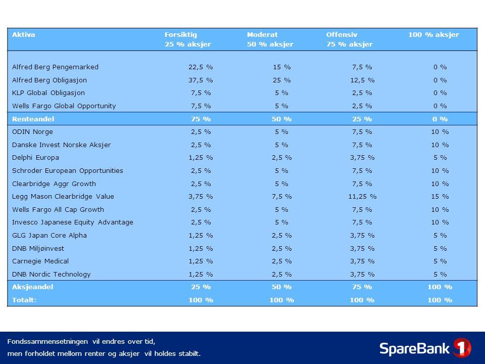 AktivaForsiktig 25 % aksjer Moderat 50 % aksjer Offensiv 75 % aksjer 100 % aksjer Alfred Berg Pengemarked22,5 %15 %7,5 %0 % Alfred Berg Obligasjon37,5 %25 %12,5 %0 % KLP Global Obligasjon7,5 %5 %2,5 %0 % Wells Fargo Global Opportunity7,5 %5 %2,5 %0 % Renteandel75 %50 %25 %0 % ODIN Norge2,5 %5 %7,5 %10 % Danske Invest Norske Aksjer2,5 %5 %7,5 %10 % Delphi Europa1,25 %2,5 %3,75 %5 % Schroder European Opportunities2,5 %5 %7,5 %10 % Clearbridge Aggr Growth2,5 %5 %7,5 %10 % Legg Mason Clearbridge Value3,75 %7,5 %11,25 %15 % Wells Fargo All Cap Growth2,5 %5 %7,5 %10 % Invesco Japanese Equity Advantage2,5 %5 %7,5 %10 % GLG Japan Core Alpha1,25 %2,5 %3,75 %5 % DNB Miljøinvest1,25 %2,5 %3,75 %5 % Carnegie Medical1,25 %2,5 %3,75 %5 % DNB Nordic Technology1,25 %2,5 %3,75 %5 % Aksjeandel25 %50 %75 %100 % Totalt:100 % Fondssammensetningen vil endres over tid, men forholdet mellom renter og aksjer vil holdes stabilt.