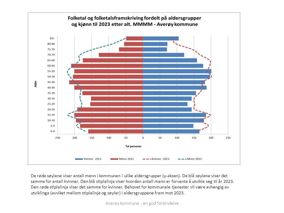 Averøy kommune - en god forbindelse De røde søylene viser antall menn i kommunen i ulike aldersgrupper (y-aksen). De blå søylene viser det samme for a