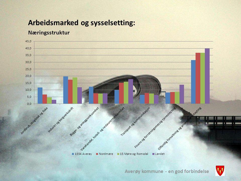 Averøy kommune - en god forbindelse Arbeidsmarked og sysselsetting: