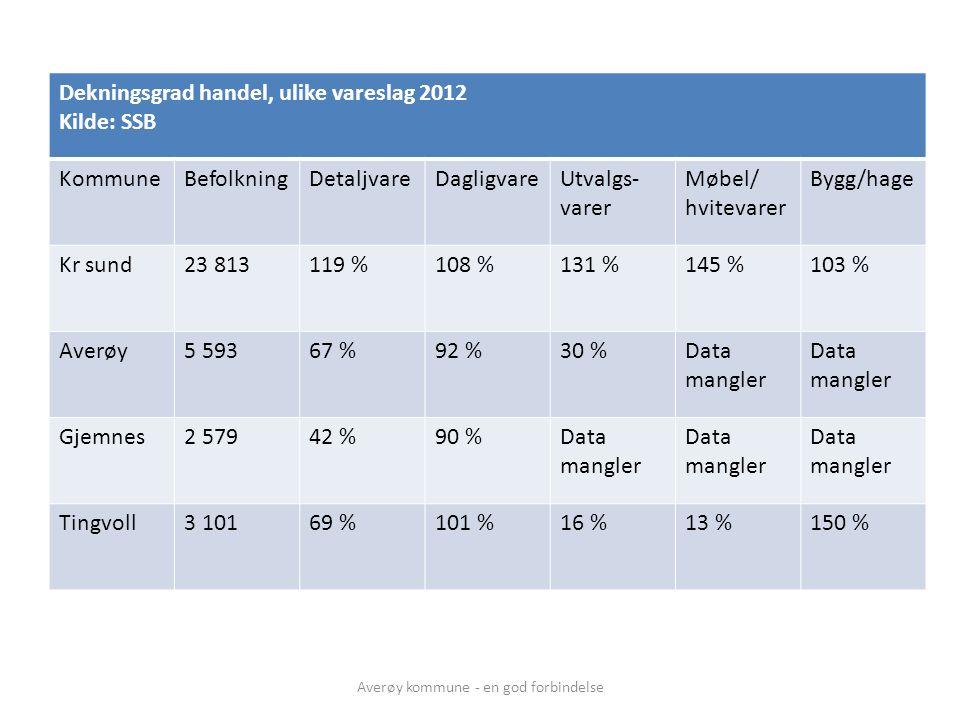 Dekningsgrad handel, ulike vareslag 2012 Kilde: SSB KommuneBefolkningDetaljvareDagligvareUtvalgs- varer Møbel/ hvitevarer Bygg/hage Kr sund23 813119 %