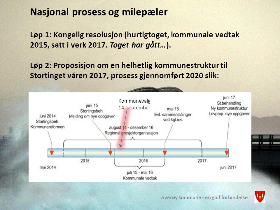 Averøy kommune - en god forbindelse Nasjonal prosess og milepæler Løp 1: Kongelig resolusjon (hurtigtoget, kommunale vedtak 2015, satt i verk 2017. To