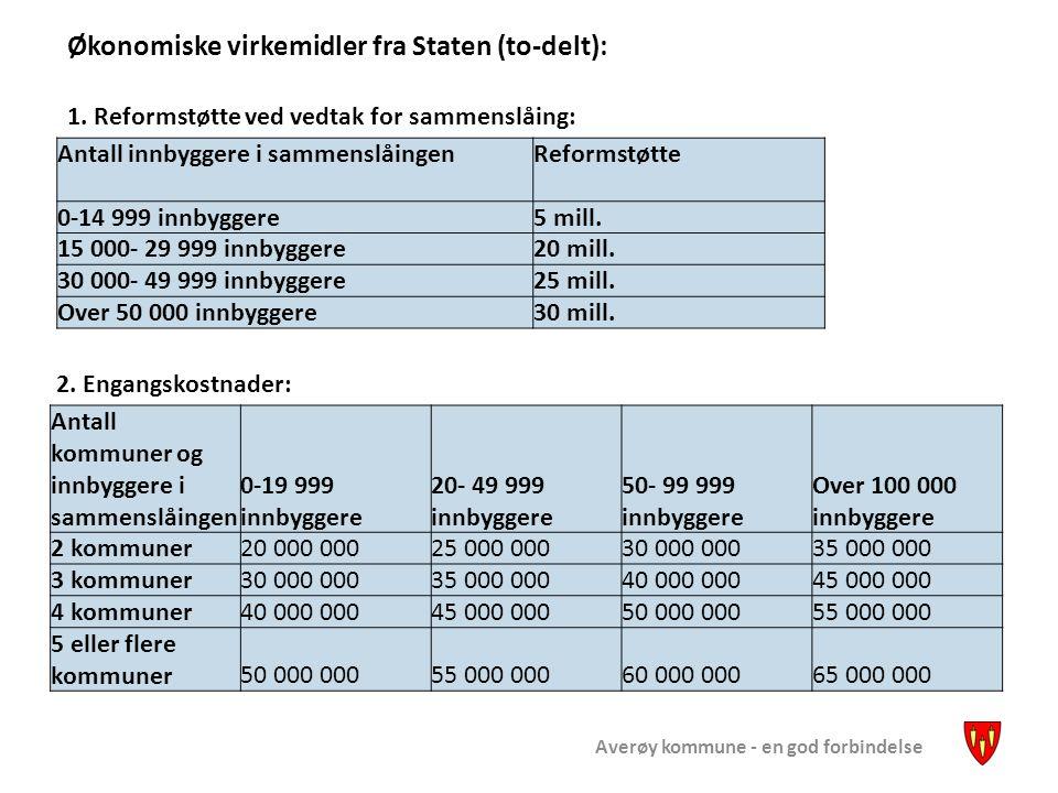 Averøy kommune - en god forbindelse Antall innbyggere i sammenslåingen Reformstøtte 0-14 999 innbyggere5 mill. 15 000- 29 999 innbyggere20 mill. 30 00