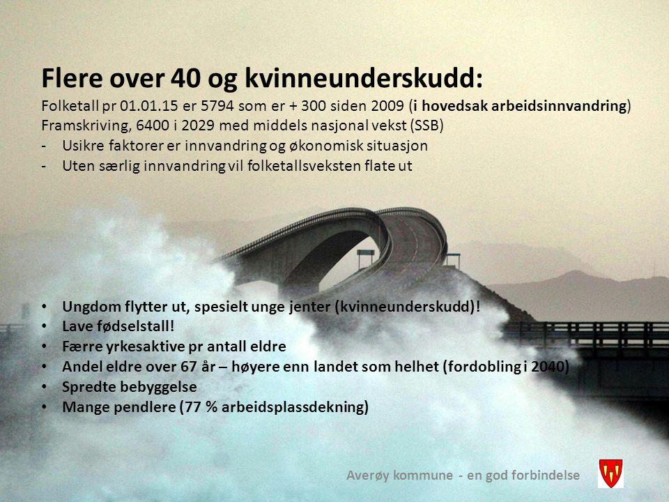 Averøy kommune - en god forbindelse Flere over 40 og kvinneunderskudd: Folketall pr 01.01.15 er 5794 som er + 300 siden 2009 (i hovedsak arbeidsinnvan