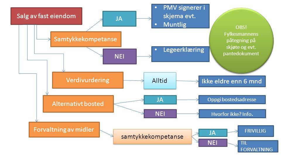 Salg av fast eiendom Samtykkekompetanse JA PMV signerer i skjema evt.