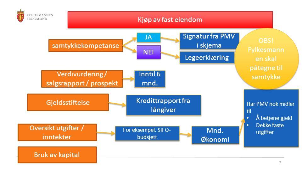 7 Kjøp av fast eiendom samtykkekompetanse JA NEI Signatur fra PMV i skjema Legeerklæring Verdivurdering / salgsrapport / prospekt Inntil 6 mnd. Gjelds