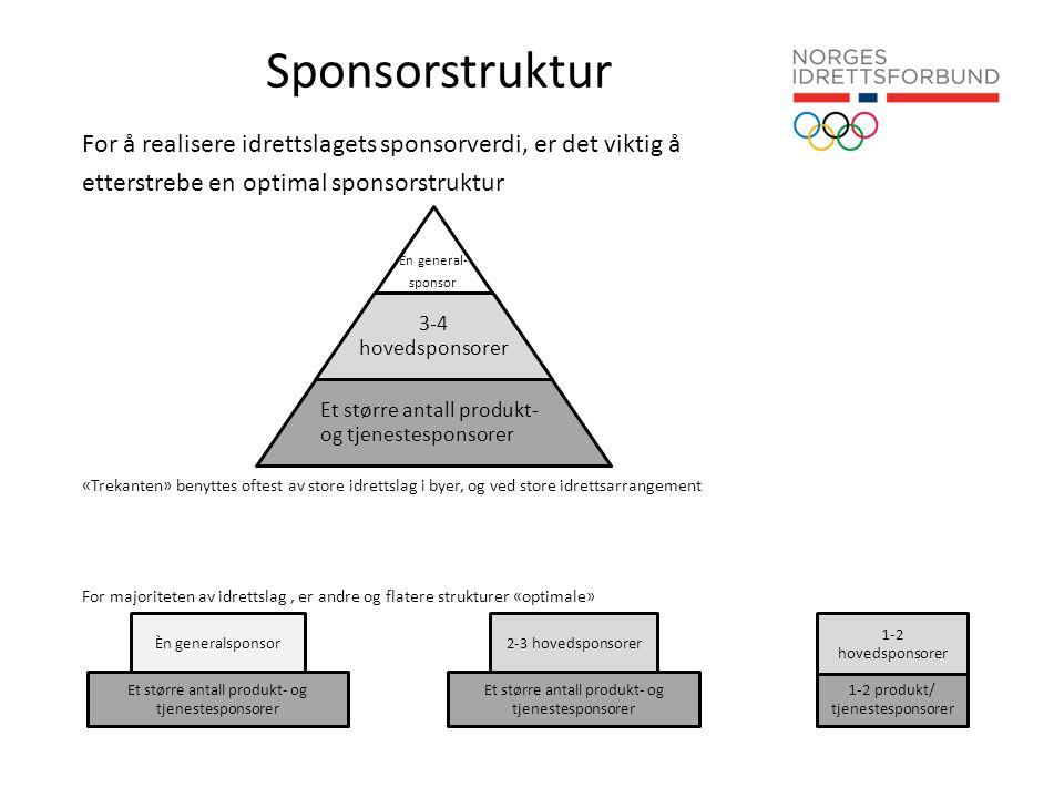 Sponsorstruktur For å realisere idrettslagets sponsorverdi, er det viktig å etterstrebe en optimal sponsorstruktur «Trekanten» benyttes oftest av store idrettslag i byer, og ved store idrettsarrangement For majoriteten av idrettslag, er andre og flatere strukturer «optimale» Et større antall produkt- og tjenestesponsorer Et større antall produkt- og tjenestesponsorer 1-2 produkt/ tjenestesponsorer Èn generalsponsor2-3 hovedsponsorer 1-2 hovedsponsorer Èn general- sponsor 3-4 hovedsponsorer Et større antall produkt- og tjenestesponsorer