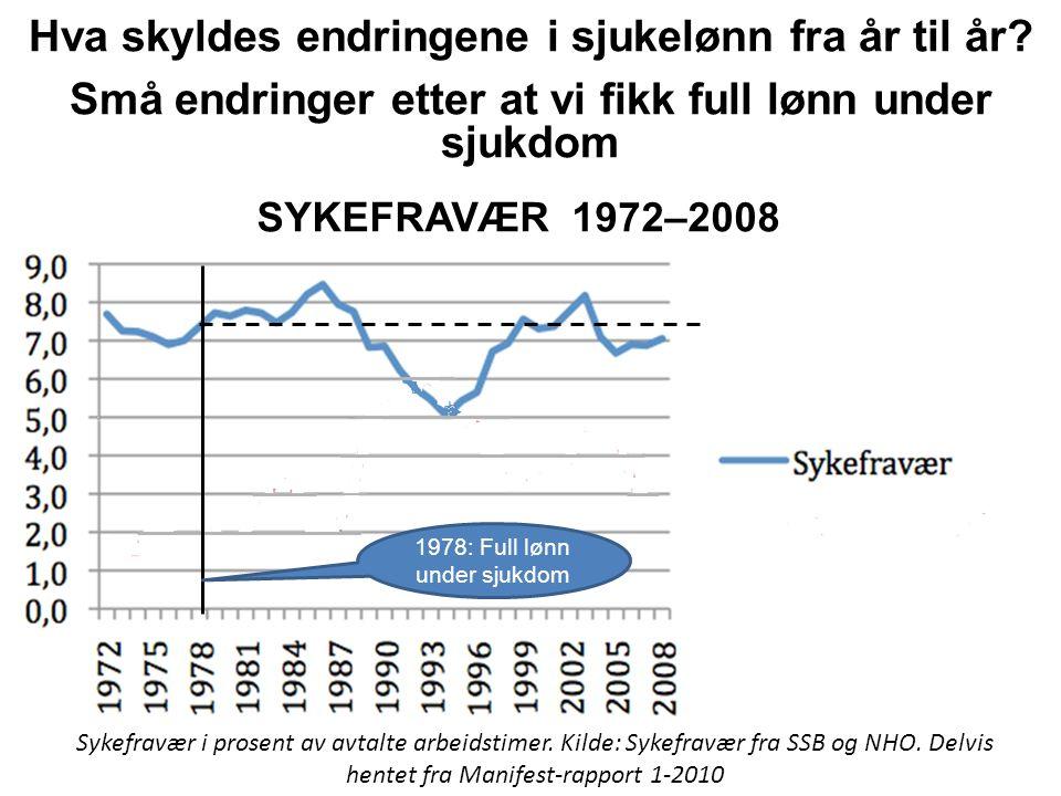 Små endringer etter at vi fikk full lønn under sjukdom SYKEFRAVÆR 1972–2008 Sykefravær i prosent av avtalte arbeidstimer. Kilde: Sykefravær fra SSB og