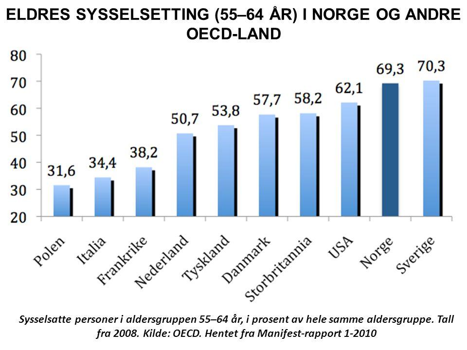 ELDRES SYSSELSETTING (55–64 ÅR) I NORGE OG ANDRE OECD-LAND Sysselsatte personer i aldersgruppen 55–64 år, i prosent av hele samme aldersgruppe. Tall f