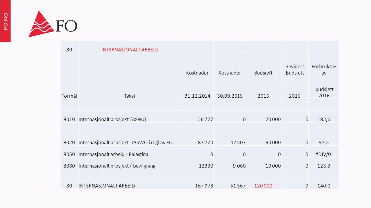 80INTERNASJONALT ARBEID Kostnader Budsjett Revidert Budsjett Forbruks % av FormålTekst31.12.201430.09.20152016 budsjett 2016 8010Internasjonalt prosje
