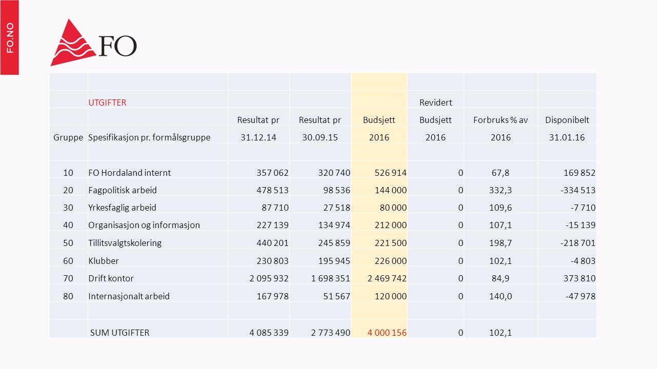 UTGIFTER Revidert Resultat pr Budsjett Forbruks % avDisponibelt GruppeSpesifikasjon pr.