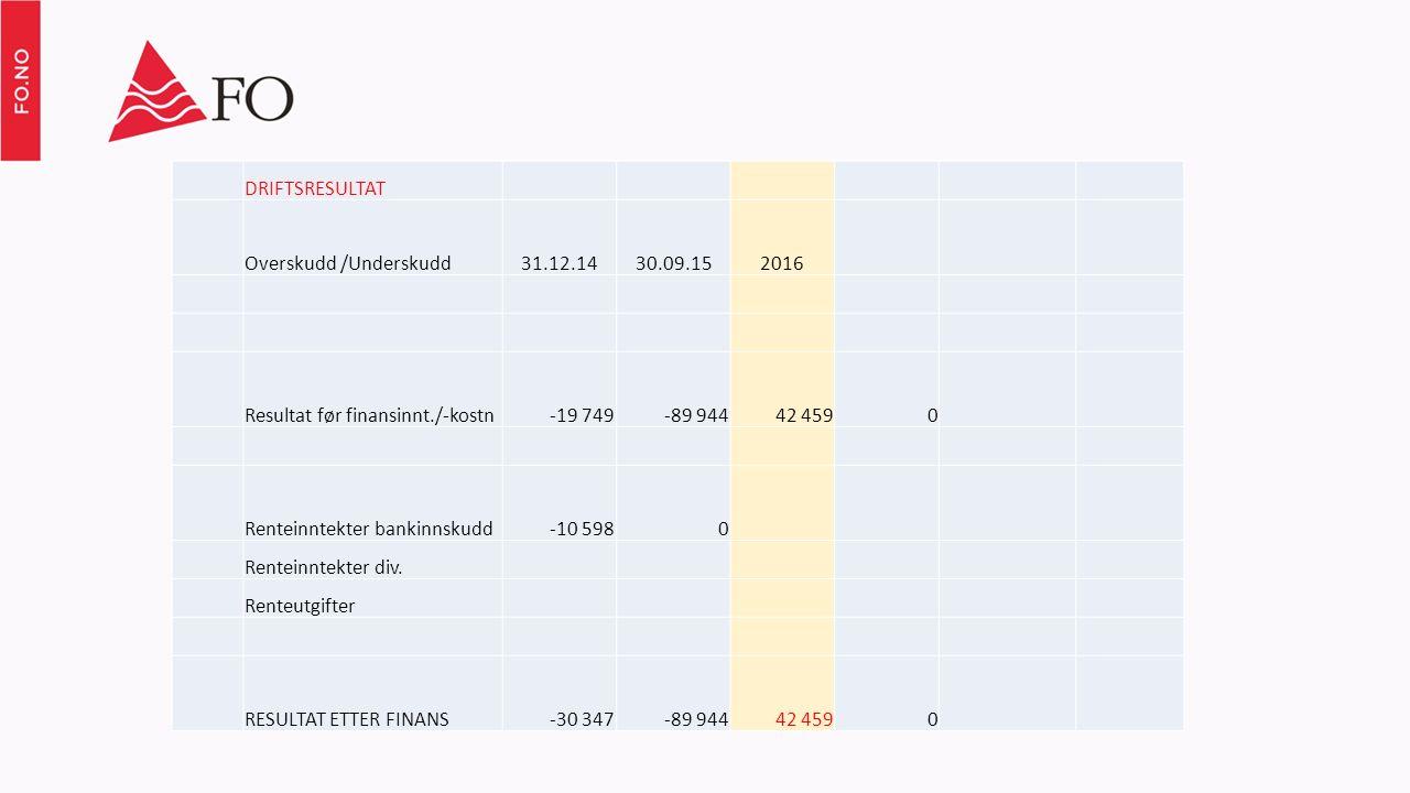 DRIFTSRESULTAT Overskudd /Underskudd31.12.1430.09.152016 Resultat før finansinnt./-kostn-19 749-89 94442 4590 Renteinntekter bankinnskudd-10 5980 Renteinntekter div.