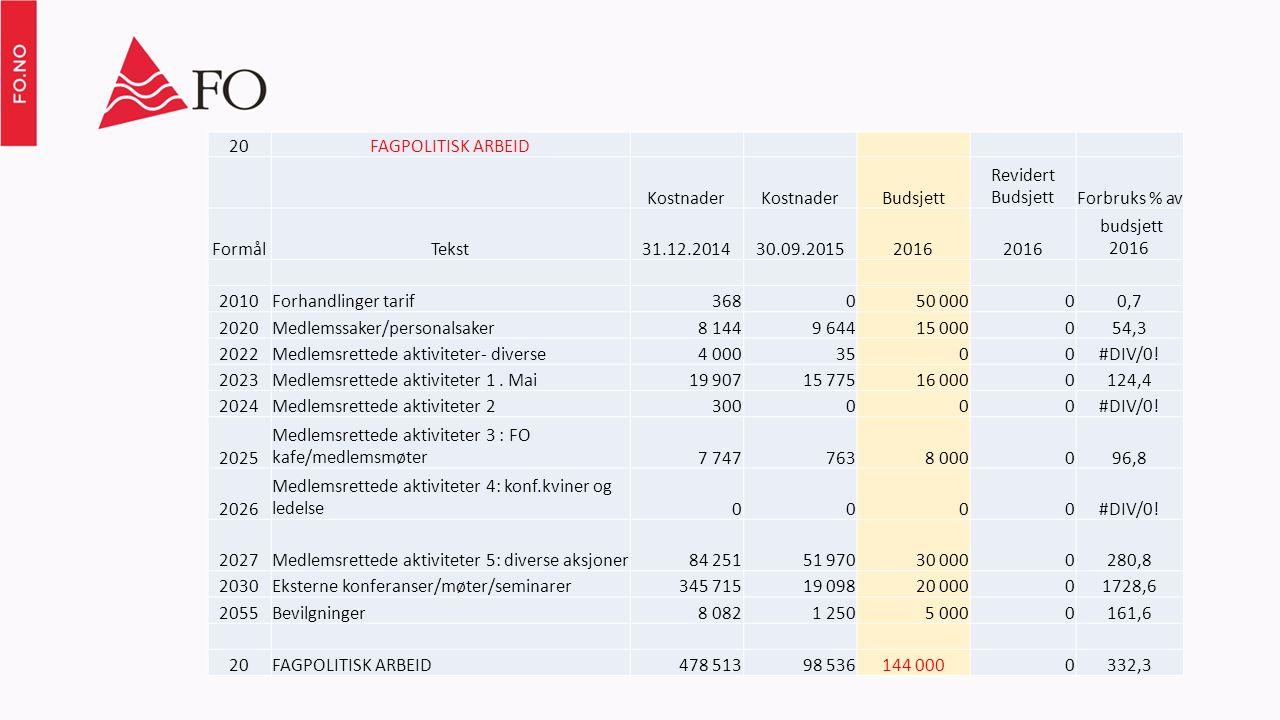 20FAGPOLITISK ARBEID Kostnader Budsjett Revidert BudsjettForbruks % av FormålTekst31.12.201430.09.20152016 budsjett 2016 2010Forhandlinger tarif368050 00000,7 2020Medlemssaker/personalsaker8 1449 64415 000054,3 2022Medlemsrettede aktiviteter- diverse4 0003500#DIV/0.