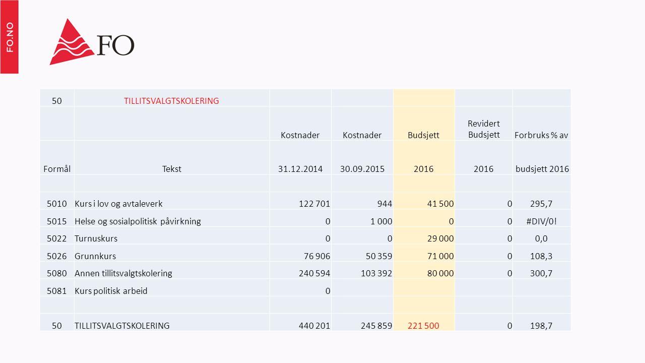 50TILLITSVALGTSKOLERING Kostnader Budsjett Revidert BudsjettForbruks % av FormålTekst31.12.201430.09.20152016 budsjett 2016 5010Kurs i lov og avtaleve