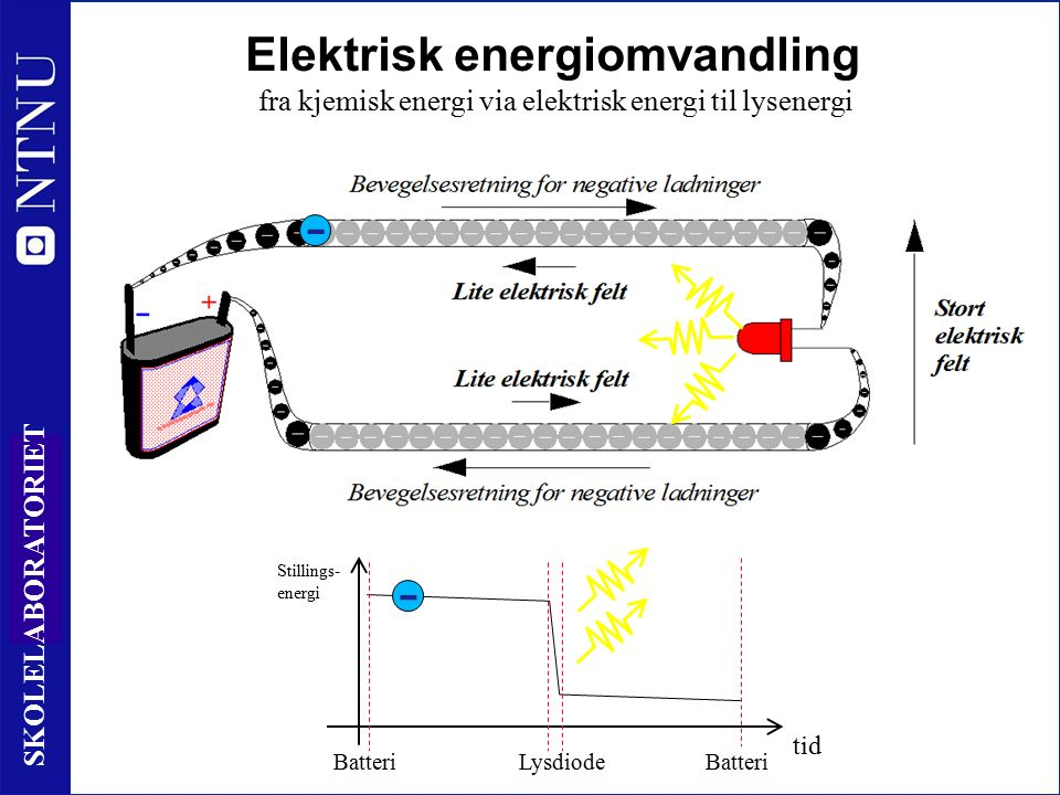 16 SKOLELABORATORIET Elektrisk energiomvandling fra kjemisk energi via elektrisk energi til lysenergi tid Stillings- energi BatteriLysdiode - Batteri -