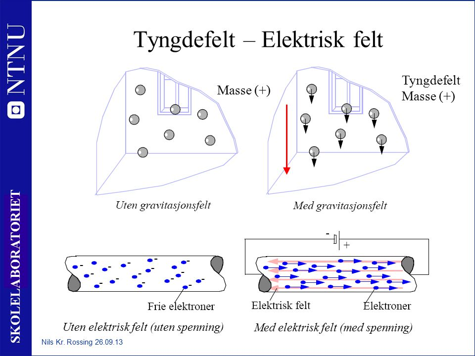 17 SKOLELABORATORIET Tyngdefelt – Elektrisk felt Tyngdefelt Masse (+) Uten elektrisk felt (uten spenning) Med elektrisk felt (med spenning) Nils Kr. R
