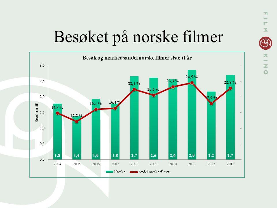 Besøket på norske filmer